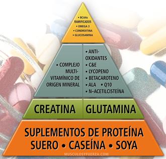 Pirámide de consumo recomendado de suplementos
